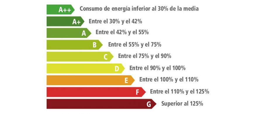 Sanciones por incumplimiento de la certificación energética