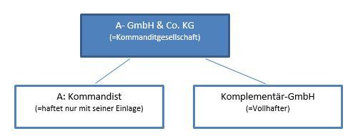 Die GmbH & Co KG im Besitz einer spanischen Gesellschaft.